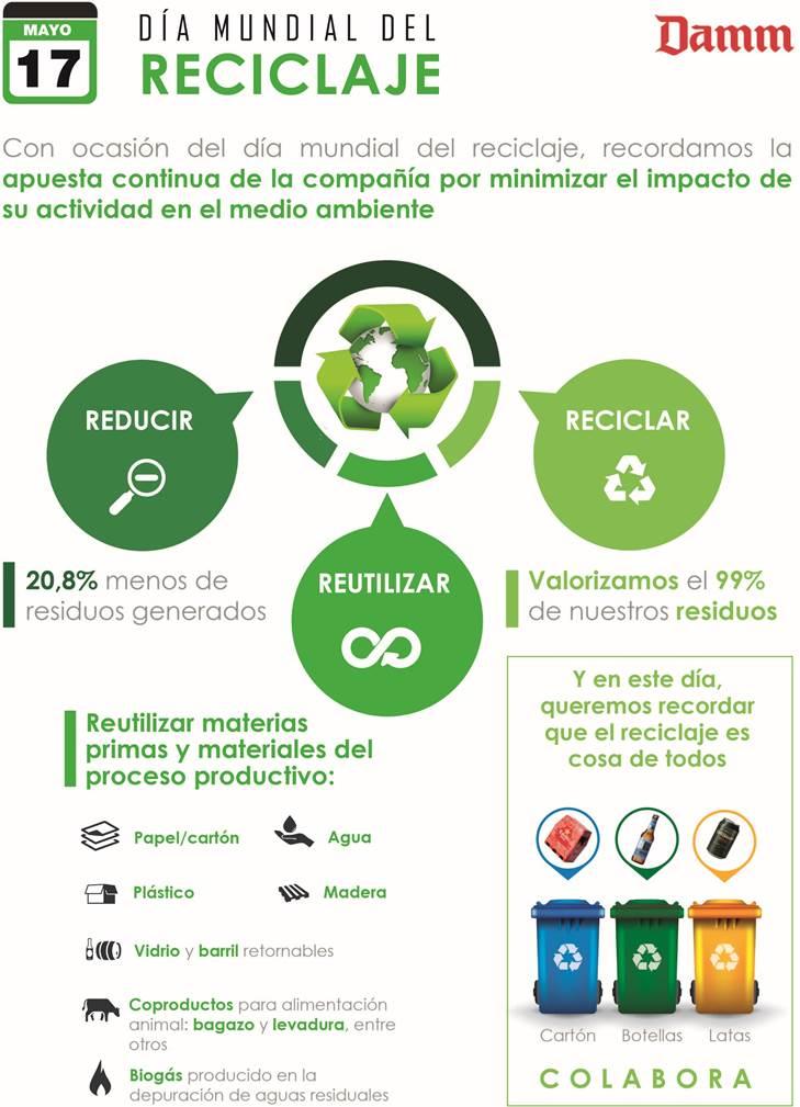 Damm y su compromiso con el reciclaje
