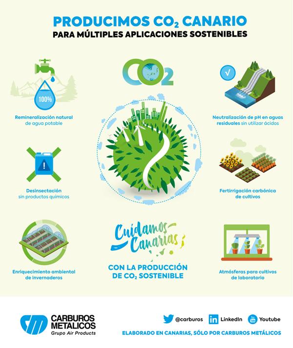 Producimos CO2 Canario